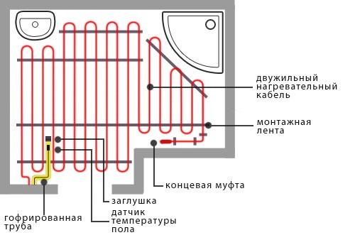 инструкция электрический тёплый пол